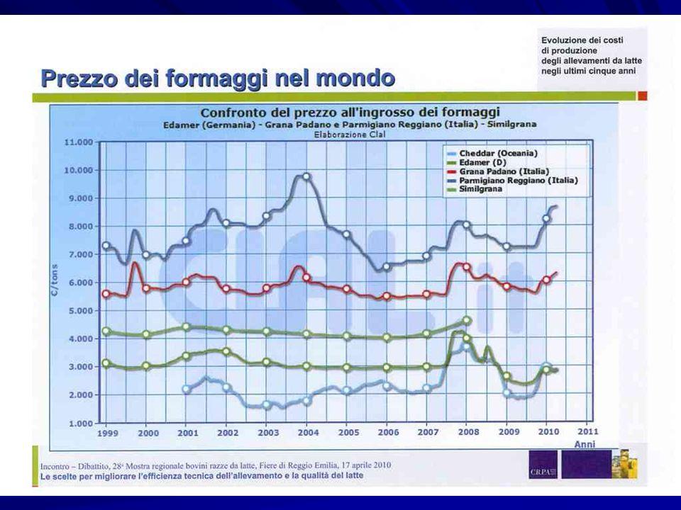 QUADRO GENERALE – LESEMPIO PARMIGIANO-REGGIANO DIREZIONE GENERALE AGRICOLTURA