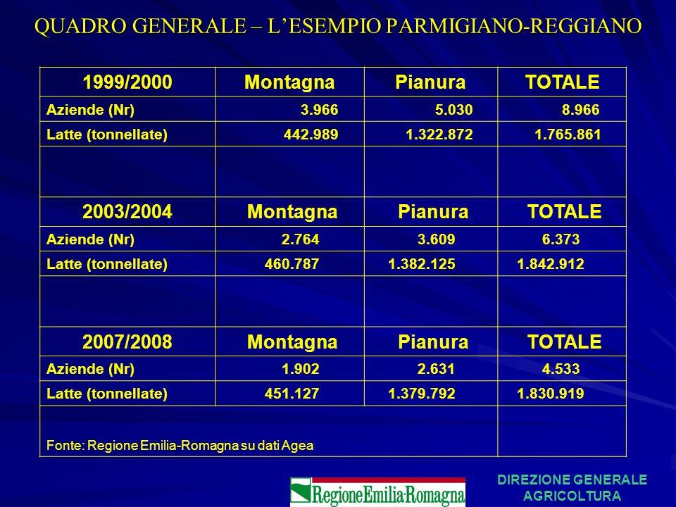 QUADRO GENERALE – LESEMPIO PARMIGIANO-REGGIANO DIREZIONE GENERALE AGRICOLTURA 1999/2000MontagnaPianuraTOTALE Aziende (Nr) 3.966 5.030 8.966 Latte (ton