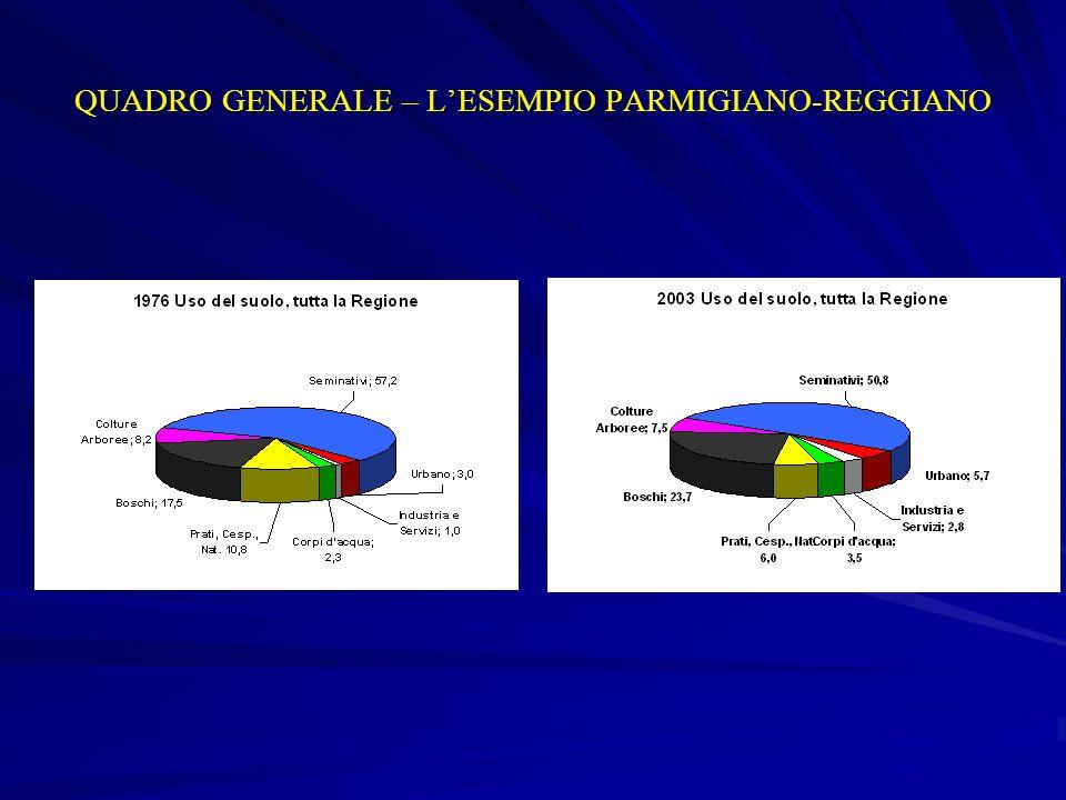 E confermata la stima fatta nel 2004: ogni giorno circa 8 ha del territorio regionale entrano a far parte della macro categoria dei territori artificializzati