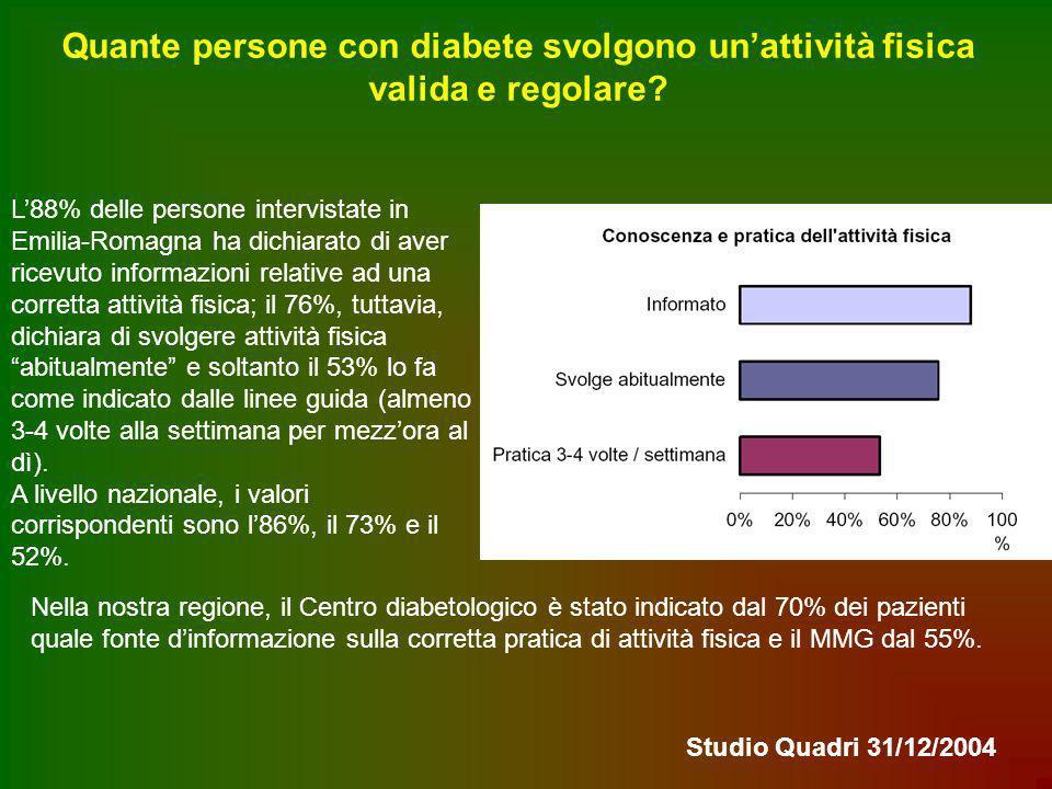 Quante persone con diabete svolgono unattività fisica valida e regolare? L88% delle persone intervistate in Emilia-Romagna ha dichiarato di aver ricev
