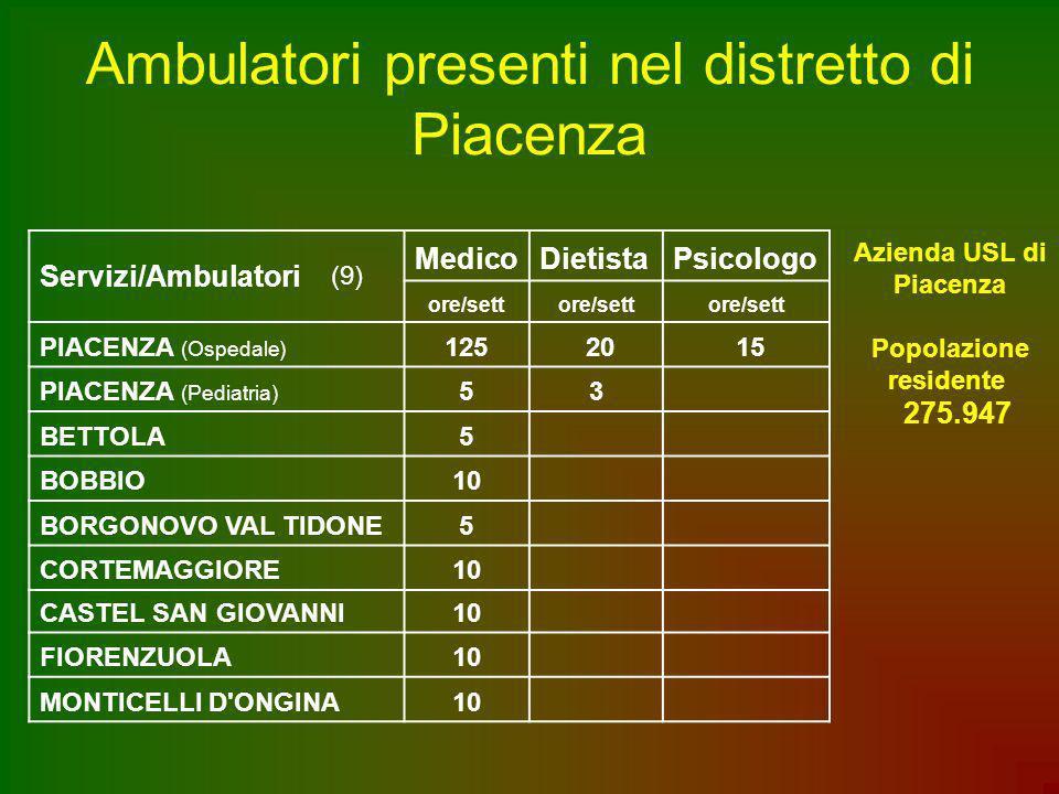 Ambulatori presenti nel distretto di Piacenza Servizi/Ambulatori (9) MedicoDietistaPsicologo ore/sett PIACENZA (Ospedale) 125 20 15 PIACENZA (Pediatri