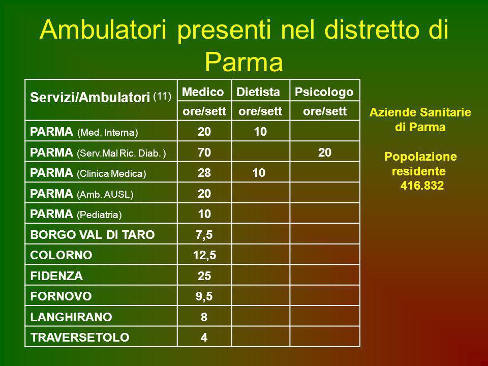 Ambulatori presenti nel distretto di Parma Servizi/Ambulatori (11) MedicoDietistaPsicologo ore/sett PARMA (Med. Interna) 2010 PARMA (Serv.Mal Ric. Dia