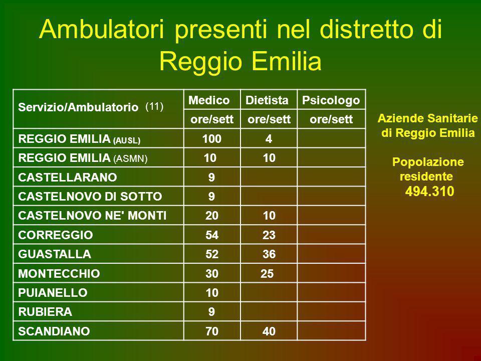 Ambulatori presenti nel distretto di Reggio Emilia Servizio/Ambulatorio (11) MedicoDietistaPsicologo ore/sett REGGIO EMILIA (AUSL) 1004 REGGIO EMILIA