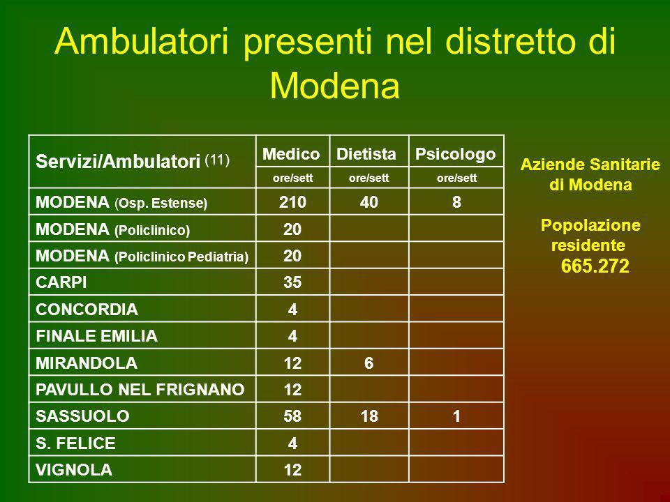 Ambulatori presenti nel distretto di Modena Servizi/Ambulatori (11) MedicoDietistaPsicologo ore/sett MODENA (Osp. Estense) 210408 MODENA (Policlinico)