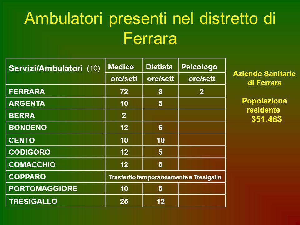 Ambulatori presenti nel distretto di Ferrara Servizi/Ambulatori (10) MedicoDietistaPsicologo ore/sett FERRARA7282 ARGENTA105 BERRA 2 BONDENO126 CENTO1