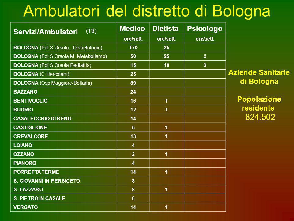 Ambulatori del distretto di Bologna Servizi/Ambulatori (19) MedicoDietistaPsicologo ore/sett. BOLOGNA (Pol.S.Orsola. Diabetologia)17025 BOLOGNA (Pol.S