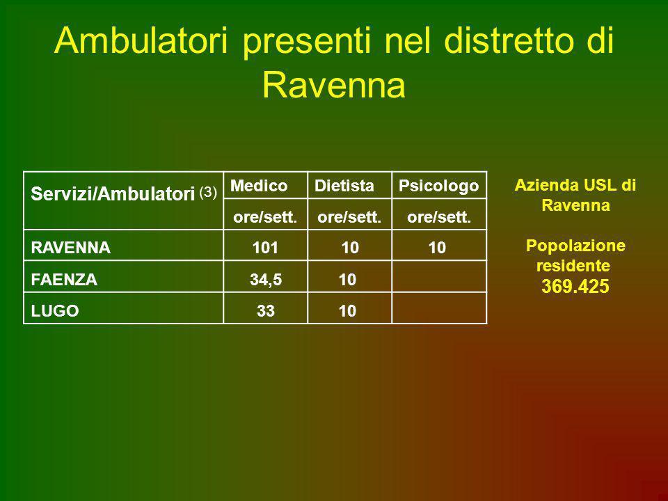 Ambulatori presenti nel distretto di Ravenna Servizi/Ambulatori (3) MedicoDietistaPsicologo ore/sett. RAVENNA10110 FAENZA34,510 LUGO3310 Azienda USL d