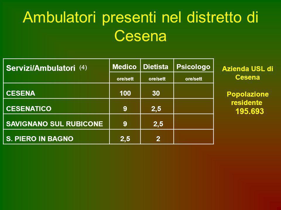 Ambulatori presenti nel distretto di Cesena Servizi/Ambulatori (4) MedicoDietistaPsicologo ore/sett CESENA10030 CESENATICO92,5 SAVIGNANO SUL RUBICONE9