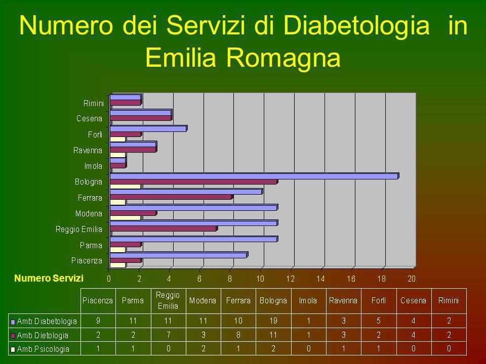 Numero dei Servizi di Diabetologia in Emilia Romagna Numero Servizi
