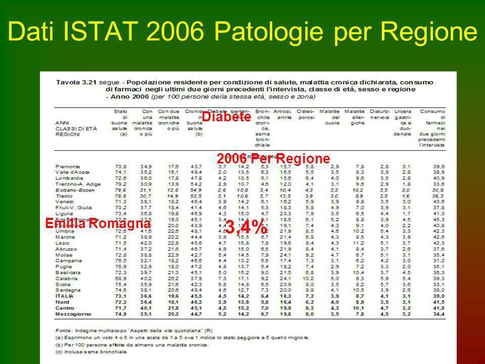 Dati ISTAT 2006 Patologie per Regione Emilia Romagna Diabete 2006 Per Regione 3,4%