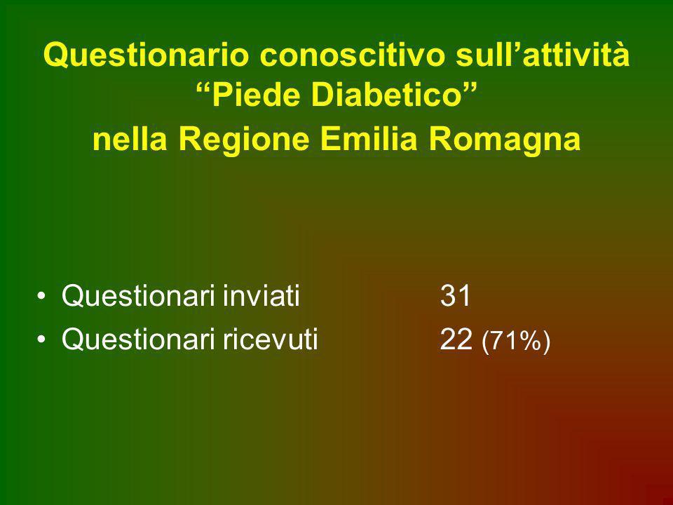 Questionario conoscitivo sullattività Piede Diabetico nella Regione Emilia Romagna Questionari inviati 31 Questionari ricevuti22 (71%)