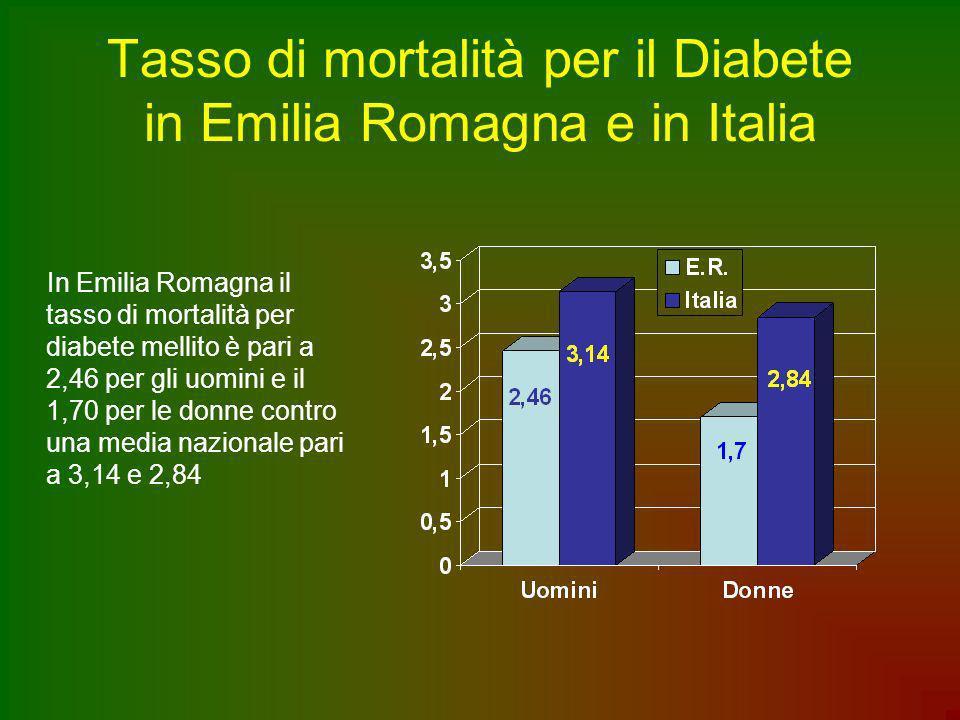 Tasso di mortalità per il Diabete in Emilia Romagna e in Italia In Emilia Romagna il tasso di mortalità per diabete mellito è pari a 2,46 per gli uomi