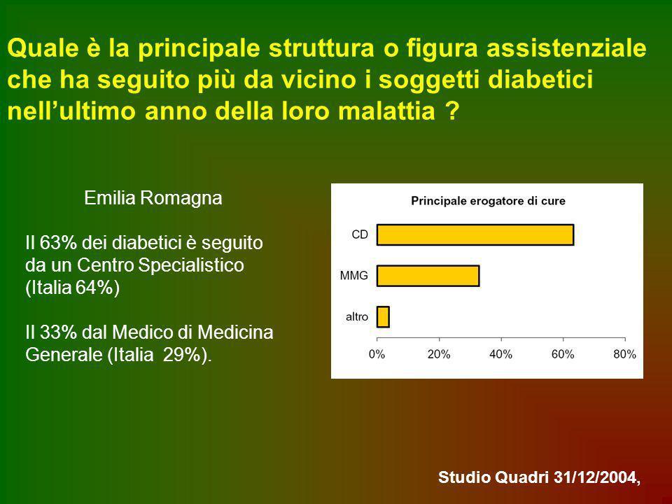 Quale è la principale struttura o figura assistenziale che ha seguito più da vicino i soggetti diabetici nellultimo anno della loro malattia ? Emilia