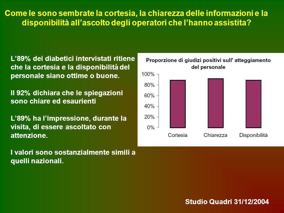 Come le sono sembrate la cortesia, la chiarezza delle informazioni e la disponibilità allascolto degli operatori che lhanno assistita? L89% dei diabet