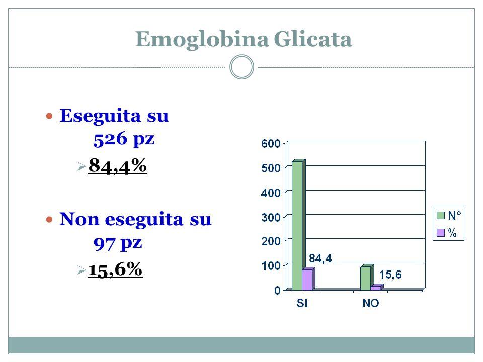 Emoglobina Glicata Eseguita su 526 pz 84,4% Non eseguita su 97 pz 15,6%