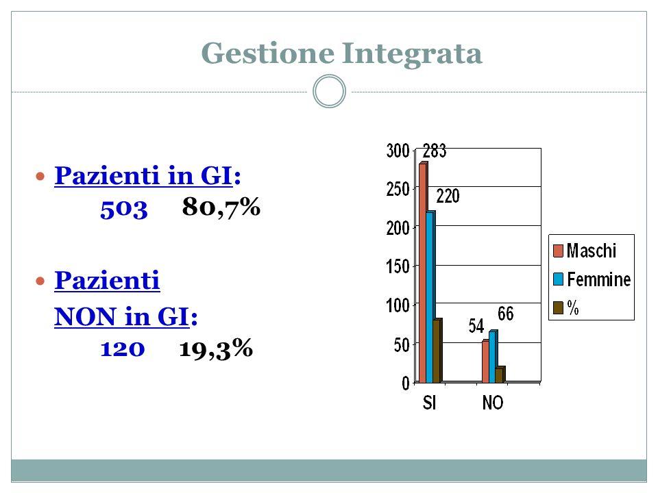 Gestione Integrata Pazienti in GI: 503 80,7% Pazienti NON in GI: 120 19,3%