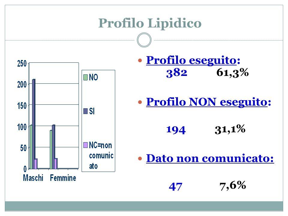 Profilo Lipidico Profilo eseguito: 382 61,3% Profilo NON eseguito: 194 31,1% Dato non comunicato: 47 7,6%