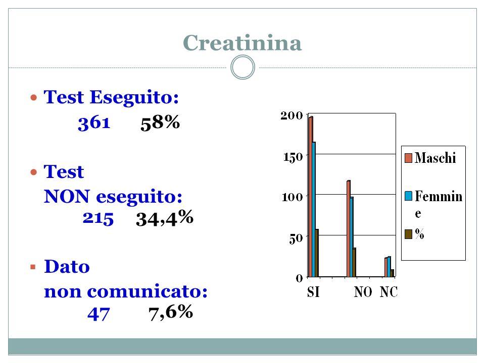 Creatinina Test Eseguito: 361 58% Test NON eseguito: 215 34,4% Dato non comunicato: 47 7,6%
