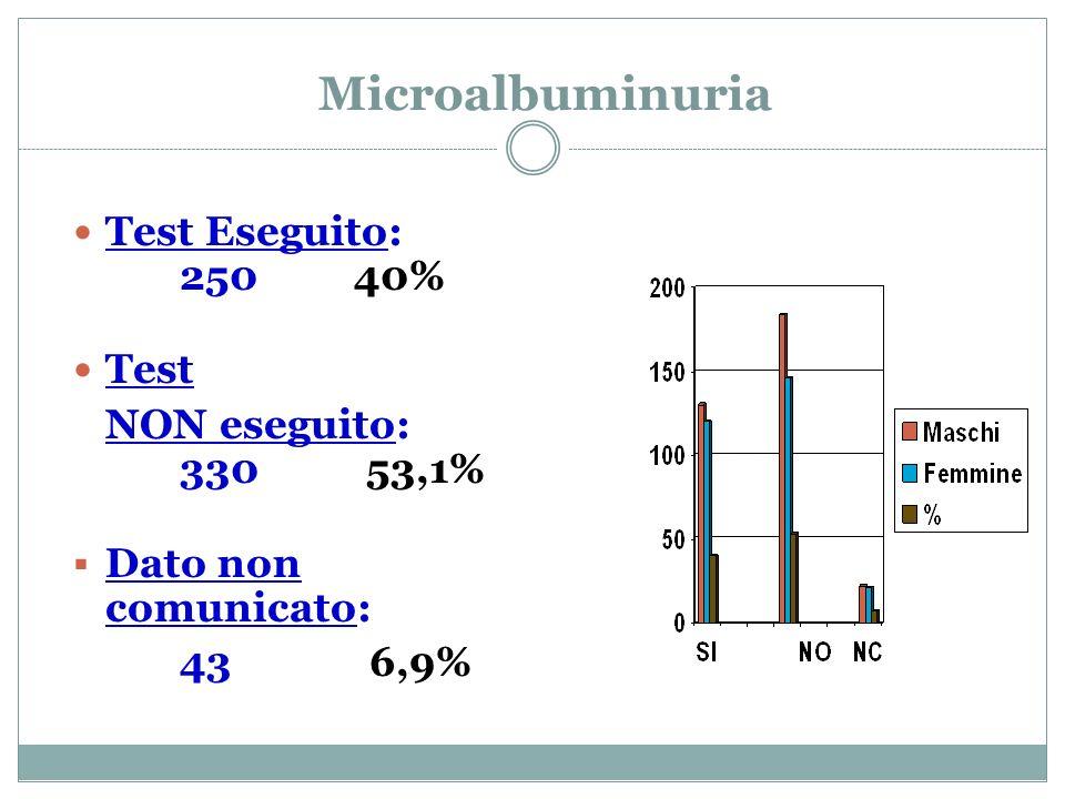 Microalbuminuria Test Eseguito: 250 40% Test NON eseguito: 330 53,1% Dato non comunicato: 43 6,9%