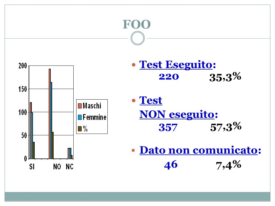 FOO Test Eseguito: 220 35,3% Test NON eseguito: 357 57,3% Dato non comunicato: 46 7,4%