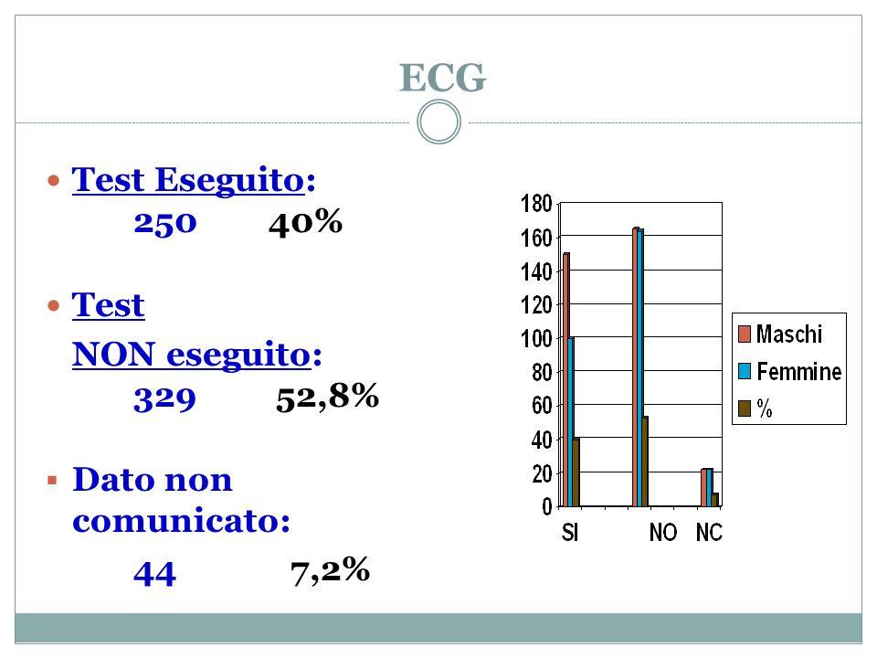 ECG Test Eseguito: 250 40% Test NON eseguito: 329 52,8% Dato non comunicato: 44 7,2%