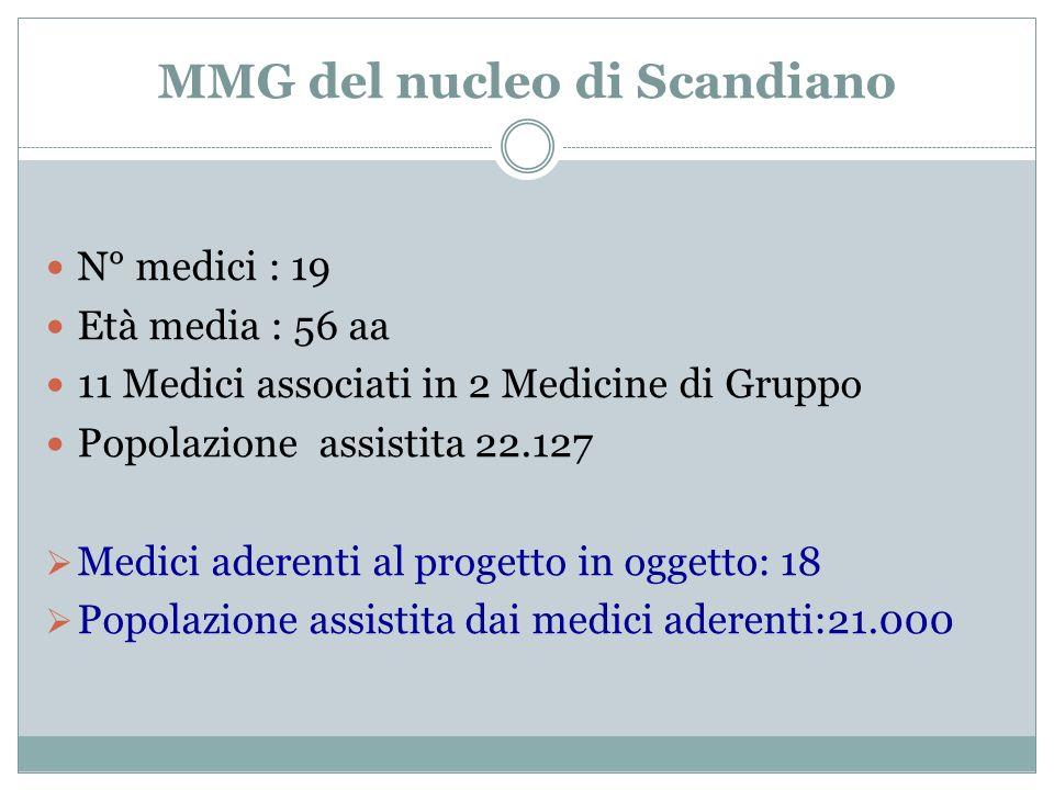 MMG del nucleo di Scandiano N° medici : 19 Età media : 56 aa 11 Medici associati in 2 Medicine di Gruppo Popolazione assistita 22.127 Medici aderenti