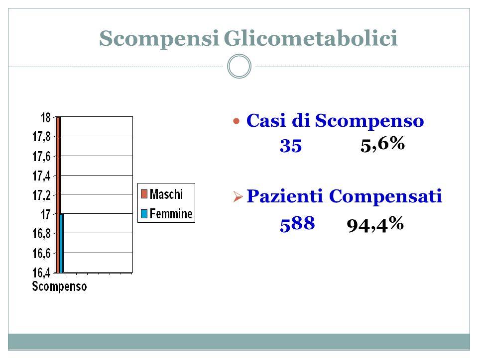 Scompensi Glicometabolici Casi di Scompenso 35 5,6% Pazienti Compensati 588 94,4%
