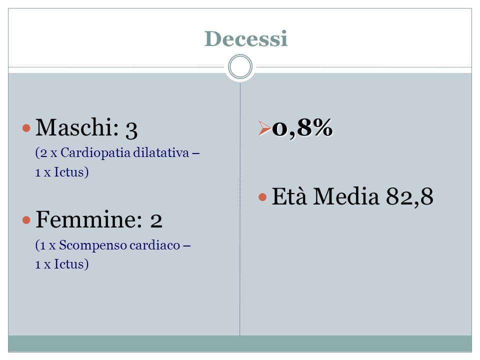 Decessi Maschi: 3 (2 x Cardiopatia dilatativa – 1 x Ictus) Femmine: 2 (1 x Scompenso cardiaco – 1 x Ictus) 0,8% 0,8% Età Media 82,8
