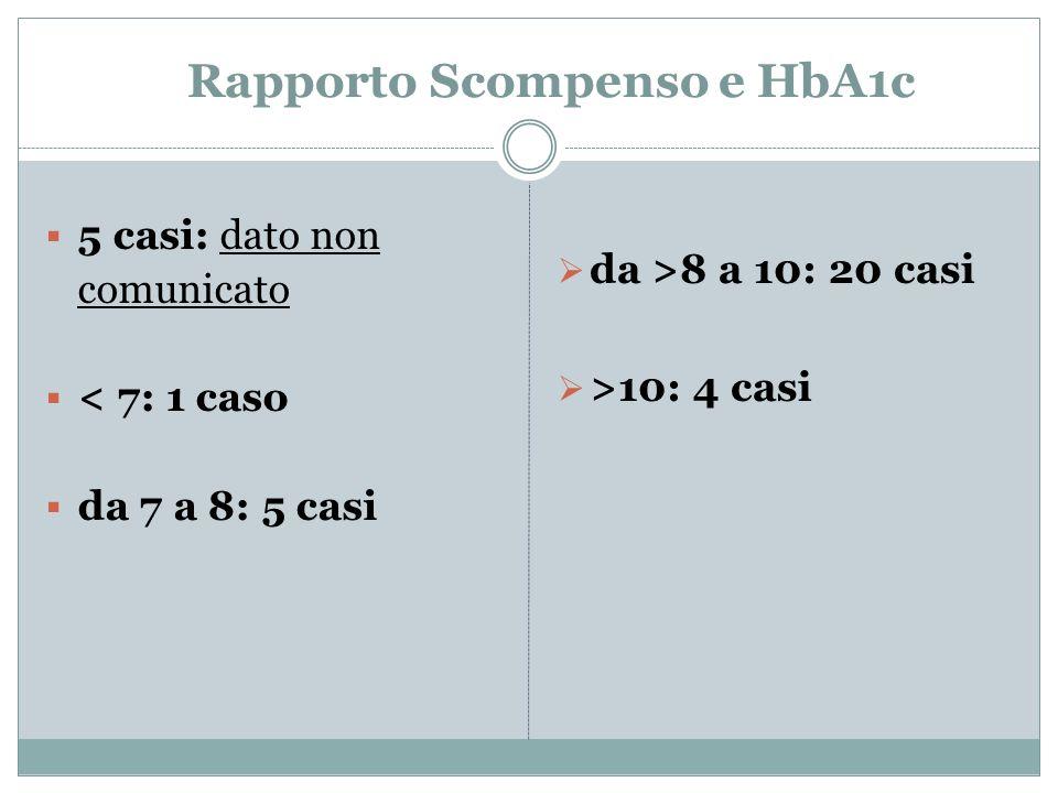 Rapporto Scompenso e HbA1c 5 casi: dato non comunicato < 7: 1 caso da 7 a 8: 5 casi da >8 a 10: 20 casi >10: 4 casi