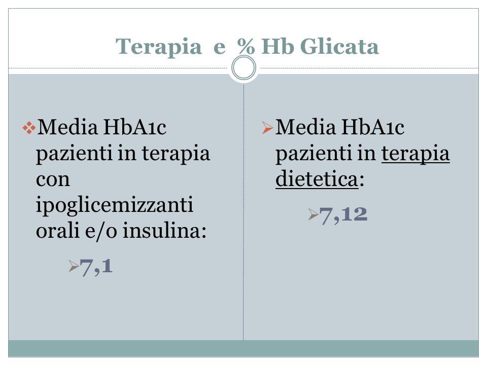 Terapia e % Hb Glicata Media HbA1c pazienti in terapia con ipoglicemizzanti orali e/o insulina: 7,1 Media HbA1c pazienti in terapia dietetica: 7,12