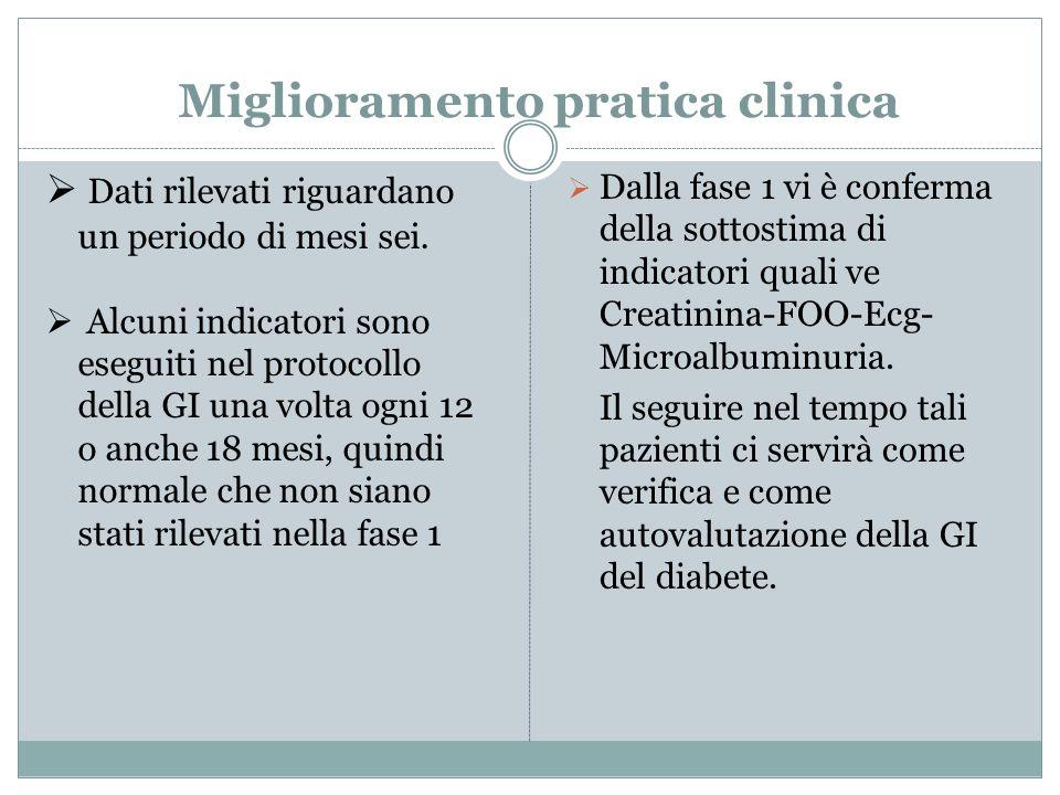 Miglioramento pratica clinica Dati rilevati riguardano un periodo di mesi sei. Alcuni indicatori sono eseguiti nel protocollo della GI una volta ogni