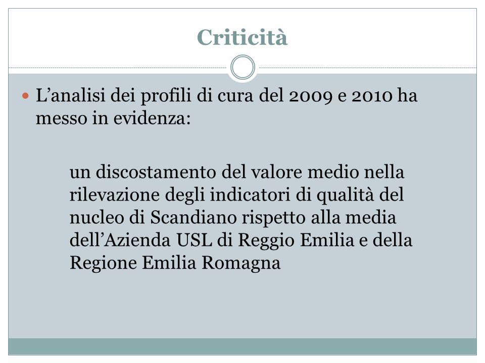 Criticità Lanalisi dei profili di cura del 2009 e 2010 ha messo in evidenza: un discostamento del valore medio nella rilevazione degli indicatori di q