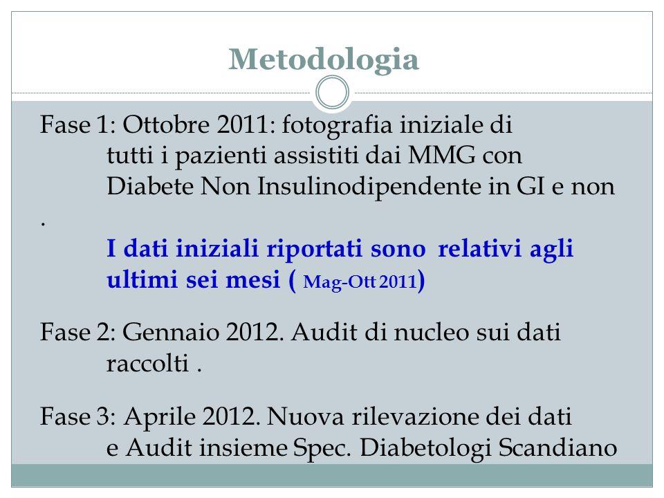 Fase 1: Ottobre 2011: fotografia iniziale di tutti i pazienti assistiti dai MMG con Diabete Non Insulinodipendente in GI e non. I dati iniziali riport