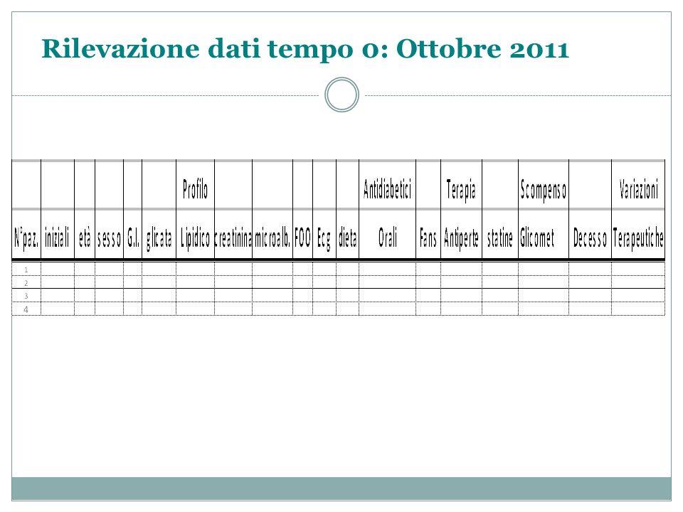 Rilevazione dati tempo 0: Ottobre 2011