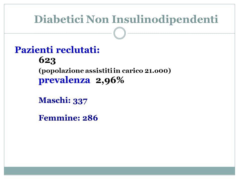 Diabetici Non Insulinodipendenti Pazienti reclutati: 623 (popolazione assistiti in carico 21.o00) prevalenza 2,96% Maschi: 337 Femmine: 286