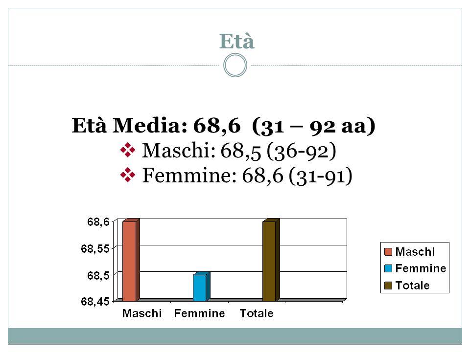 Età Età Media: 68,6 (31 – 92 aa) Maschi: 68,5 (36-92) Femmine: 68,6 (31-91)