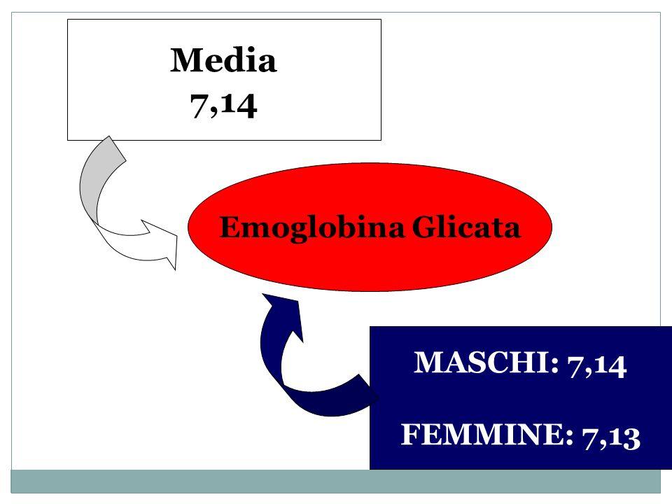 Emoglobina Glicata Media 7,14 MASCHI: 7,14 FEMMINE: 7,13