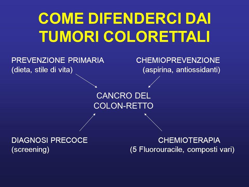 COME DIFENDERCI DAI TUMORI COLORETTALI PREVENZIONE PRIMARIA CHEMIOPREVENZIONE (dieta, stile di vita) (aspirina, antiossidanti) CANCRO DEL COLON-RETTO