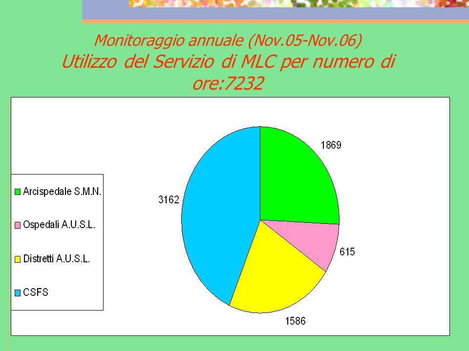 Monitoraggio annuale (Nov.05-Nov.06) Utilizzo del Servizio di MLC per numero di ore:7232
