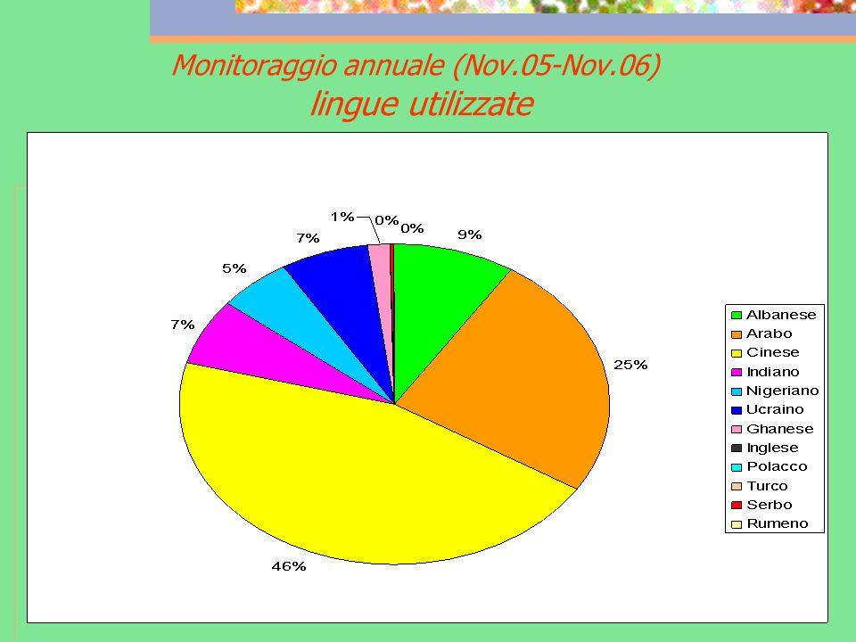 Monitoraggio annuale (Nov.05-Nov.06) lingue utilizzate