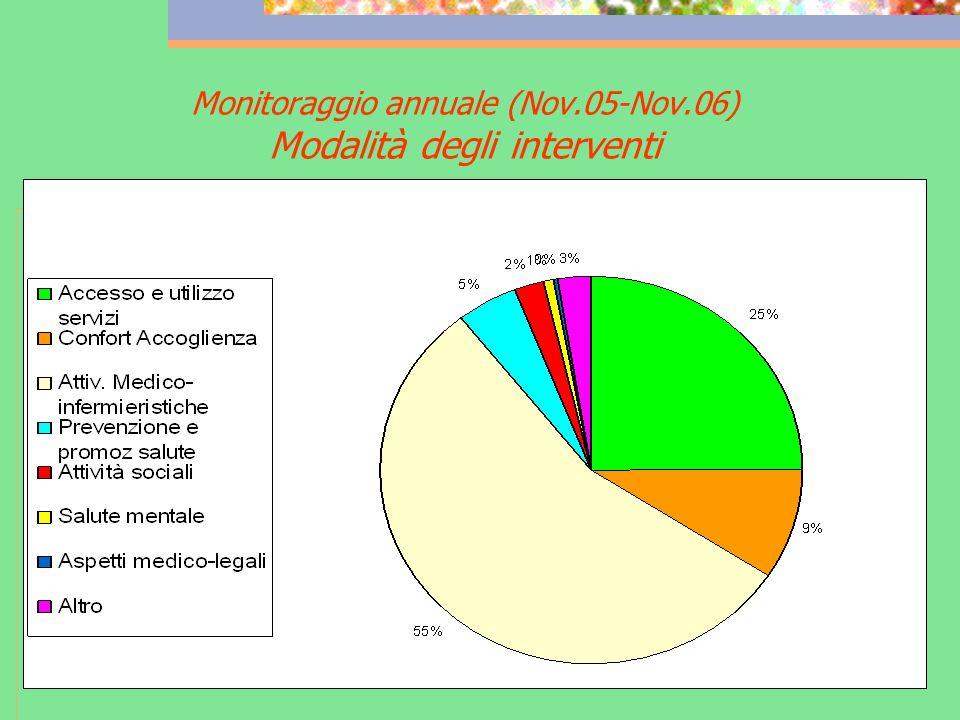 Monitoraggio annuale (Nov.05-Nov.06) Modalità degli interventi