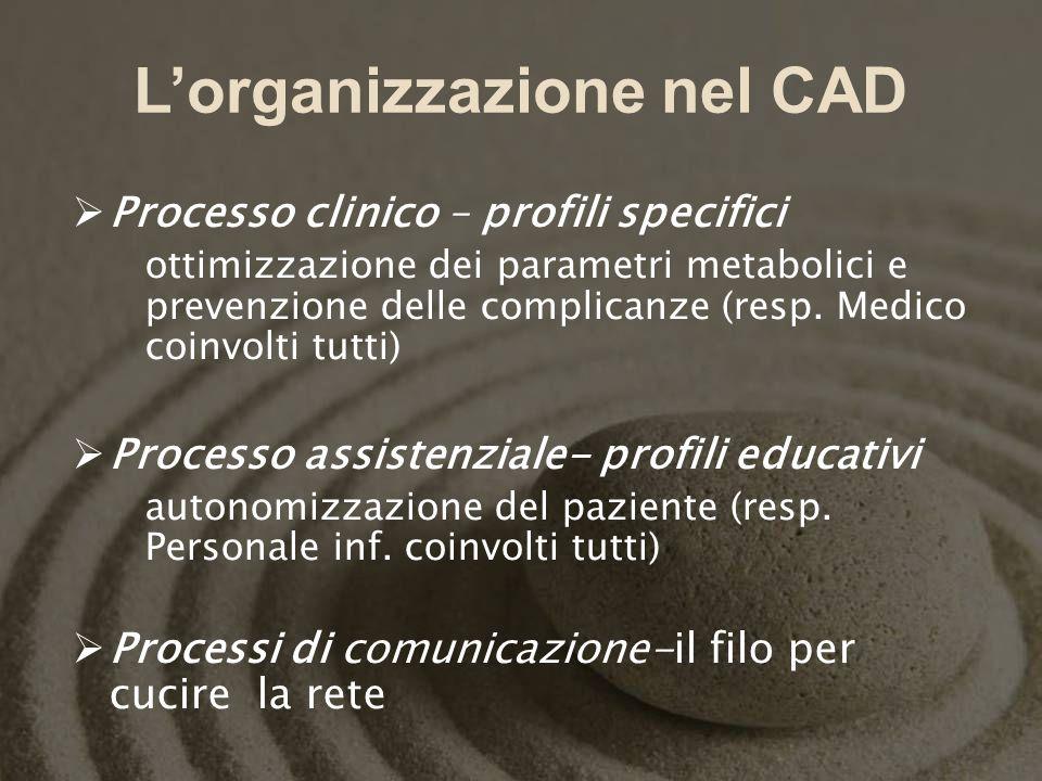 Lorganizzazione nel CAD Processo clinico – profili specifici ottimizzazione dei parametri metabolici e prevenzione delle complicanze (resp. Medico coi