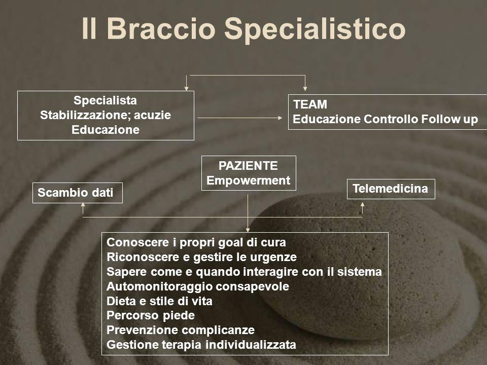 Il Braccio Specialistico PAZIENTE Empowerment Specialista Stabilizzazione; acuzie Educazione TEAM Educazione Controllo Follow up Telemedicina Scambio
