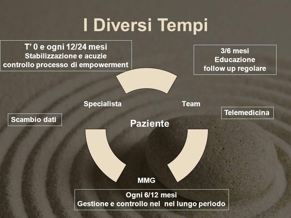 I Diversi Tempi Paziente T 0 e ogni 12/24 mesi Stabilizzazione e acuzie controllo processo di empowerment 3/6 mesi Educazione follow up regolare Ogni