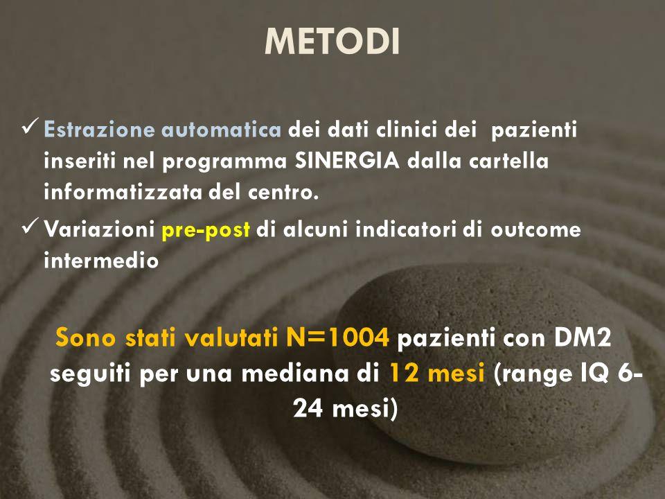 METODI Estrazione automatica dei dati clinici dei pazienti inseriti nel programma SINERGIA dalla cartella informatizzata del centro. Variazioni pre-po