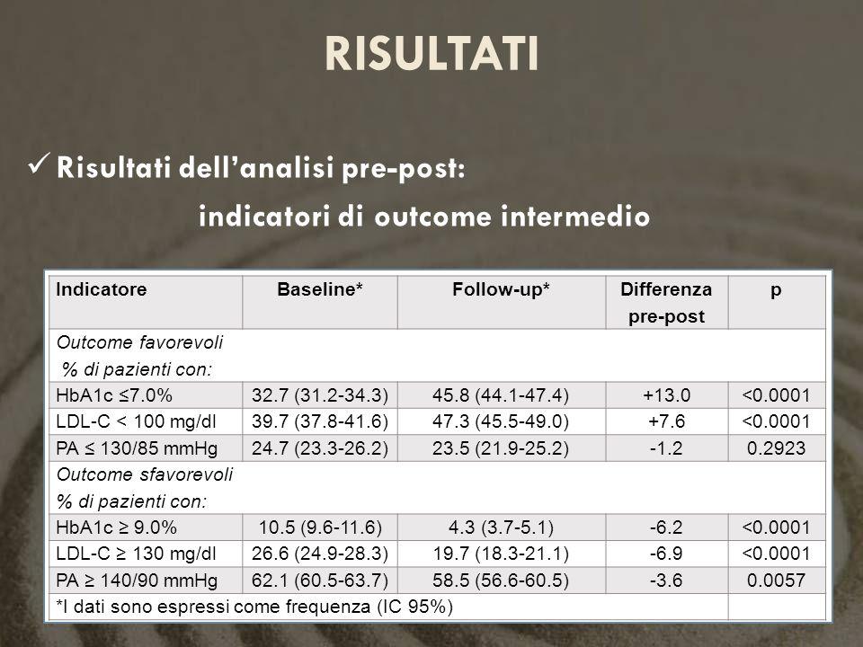 Risultati dellanalisi pre-post: indicatori di outcome intermedio RISULTATI IndicatoreBaseline*Follow-up* Differenza pre-post p Outcome favorevoli % di