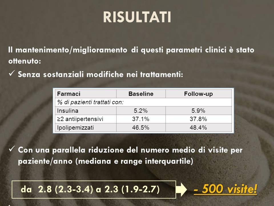 RISULTATI Il mantenimento/miglioramento di questi parametri clinici è stato ottenuto: Senza sostanziali modifiche nei trattamenti: Con una parallela r