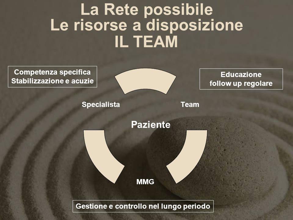 La Rete possibile Le risorse a disposizione IL TEAM Paziente Competenza specifica Stabilizzazione e acuzie Educazione follow up regolare Gestione e co