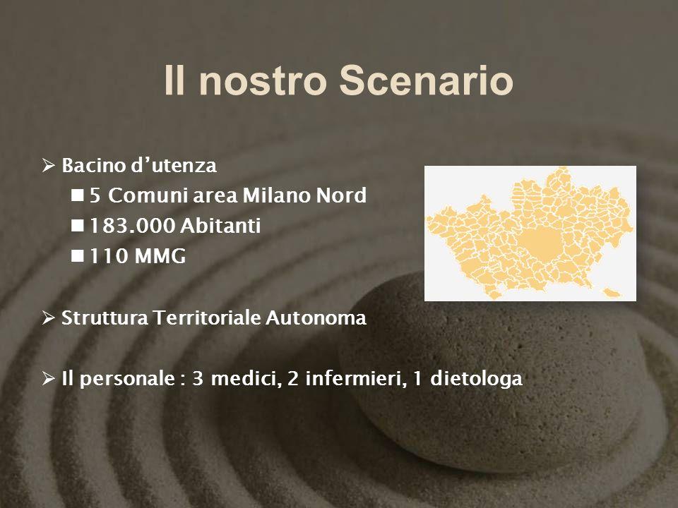 Il nostro Scenario Bacino dutenza 5 Comuni area Milano Nord 183.000 Abitanti 110 MMG Struttura Territoriale Autonoma Il personale : 3 medici, 2 inferm
