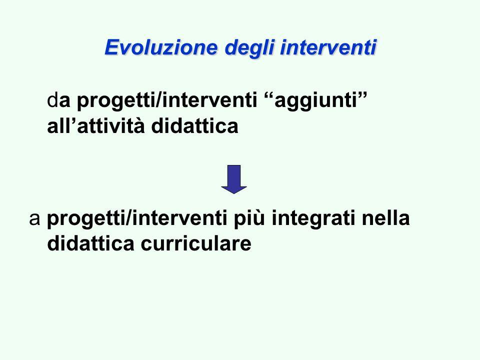 Evoluzionedegli interventi Evoluzione degli interventi da progetti/interventi aggiunti allattività didattica a progetti/interventi più integrati nella didattica curriculare